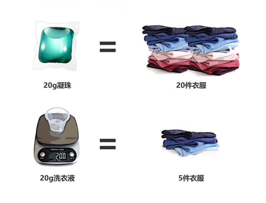 每个欧州家庭必备的清洁神器,随手一扔,洗净20件衣物